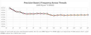 Der8auers Ryzen 3000 Series Boost Survey Reveals Worse Than