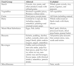 Low Fiber Vegetables Chart Low Fiber Diet Chart Related Keywords Suggestions Low
