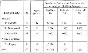 Tsh Mayo Clinic Tsh Levels