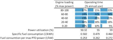 Power Take Off An Overview Sciencedirect Topics