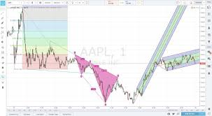 Best Charts For Day Trading Best Charting For Day Traders Best Picture Of Chart