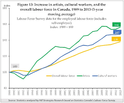a statistical profile of artists and cultural workers in given major methodological changes in the national household survey compared to prior census years as well as the limited breakdowns that are possible from
