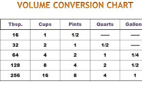 Fluid Conversion Chart Volume Conversion Chart Template Haven