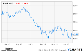 Emerson Electric Emr Stock Down Ahead Of Earnings Results