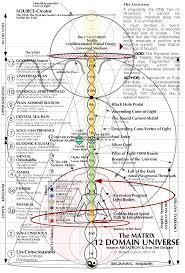 Philosophy Matrix Chart 12d Universe The Mind Matrix Metaphysics In 2019