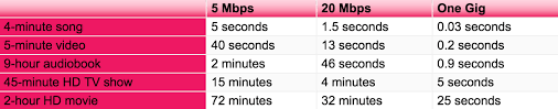 What Can You Do With One Gig High Speed Internet