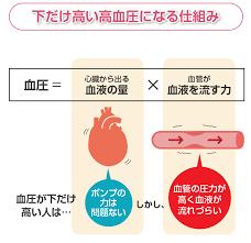 拡張 期 血圧 高い