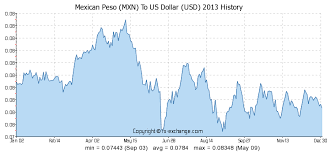 Canadian Dollar To Mexican Peso History