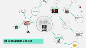 Heb Organizational Structure By Amy Lopez On Prezi