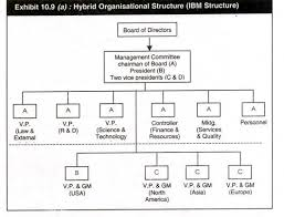 Types Of Organizational Chart In Management 8 Types Of Organisational Structures Their Advantages And