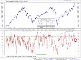 Investor Sentiment Index Chart Trade Signals Investor Sentiment Remains Favorable Cmg