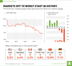 Stock Market 2016 Chart Chart Global Stock Markets Off To Worst Start In History