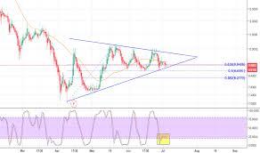 Aphria Has To Decide For Otc Aphqf By Fida4u Tradingview