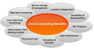 cloud computing essays technical essay on cloud computing writing ideas cloud computing resume resume looking for software engineering