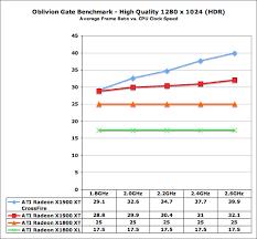Gpu Performance Vs Cpu Clock Speed The Elder Scrolls Iv