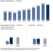 King County Median Home Price Chart Statistics Windermere Eastside