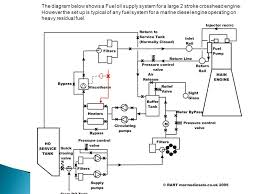 Two Stroke Engine Troubleshooting Chart 2 Stroke Fuel Line Diagram Catalogue Of Schemas