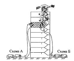 Реферат Тушение пожаров в зданиях повышенной этажности  Тушение пожаров в зданиях повышенной этажности