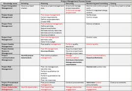 project management pmbok 5 process diagram all about repair and project management pmbok process diagram 4 best images of pmbok process flow chart pmbok 5th