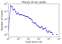 Magic Card Price Distributions