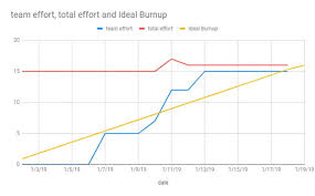Google Charts Standard Deviation Burn Up Chart Exposing Scope Creep And Revealing Your Real