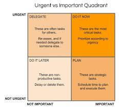 Urgent And Important Chart Quadrant Analysis For Strategic Decision Making Meetingsift