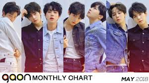 Twice Gaon Chart 2018 Gaon Chart Releases Chart Rankings For The Month Of May 2018