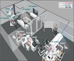 bination of wifi and lifi technologies 27