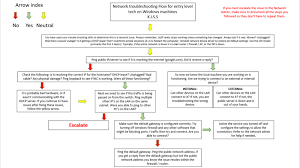 How To Make An If Then Flow Chart Network Troubleshooting Flow Chart For My Intern