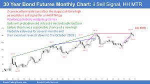 Emini Daily Chart Broke Below 6 Week Bull Trend Channel