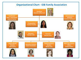 Ppt Organizational Chart Idb Family Association