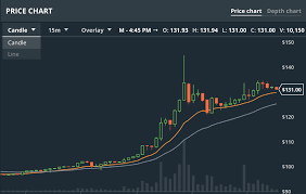 Gdax Btc Chart Ethereum All Time Chart Best Way To Day Trade Bitcoin On