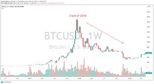 Wer gibt dir die garantie das bitcoin steigt? Bitcoin Price Prediction Is Bitcoin A Good Investment In 2021