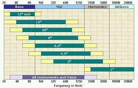 Speaker Frequency Range Chart Dj Software Virtualdj Pioneer Hdj 2000 Headphones Wtf