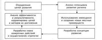 Стратегия экономического развития регионов РФ Реферат Стратегическое планирование может успешно использоваться не только при разработке комплексных программ социально экономического развития регионов