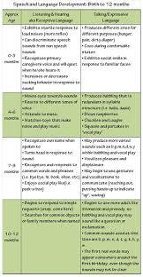 Speech And Language Development Chart Pdf