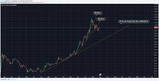 Bitcoin Btc Price News Live Chart Trading Analysis
