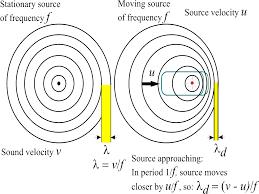 Doppler Effect And Light The Doppler Effect Sound Waves