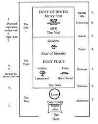 Diagram Of The Tabernacle Every Single Item In The