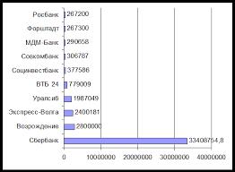 Дипломная работа Организация кредитования юридических лиц в  Положение на рынке кредитования малого и среднего бизнеса в 2006 году отражено на рис 4