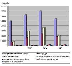Анализ ипотечного кредитования в РФ реферат курсовая работа  На основании данных таблицы 2 1 построим диаграмму изображенную на рисунке 2 1