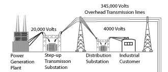 Electric Power eTool Illustrated Glossary Power Generation Plants