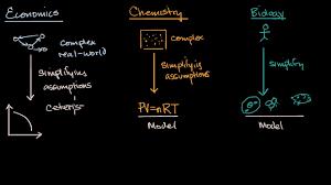 Economic Models Basic Economics Concepts Ap Macroeconomics And Microeconomics Khan Academy