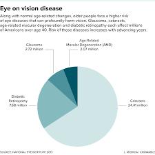 Eye Diseases Chart Twilight Of The Eye