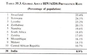 hiv aids in developing countries estimates protective and global adult hiv aids prevalence rate percentage of population
