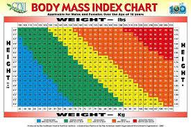 Basal Metabolic Rate Bmr Chart Hughs Worthless Blog Bmi Bmr Calculator Body Mass Index