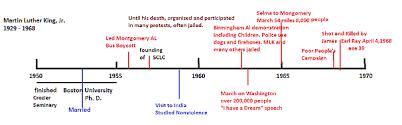 Mlk Jr Biography Timeline