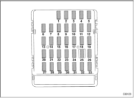 subaru forester fuse panel located in the passenger compartment subaru forester fuse panel located in the passenger compartment fuses and circuits specifications subaru forester owner s manual