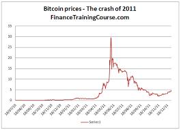 A Visual History Of Bitcoin Bubbles