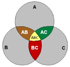 Venn Diagram Math Definition Venn Diagram Article About Venn Diagram By The Free Dictionary